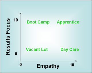 Empathy vs Results