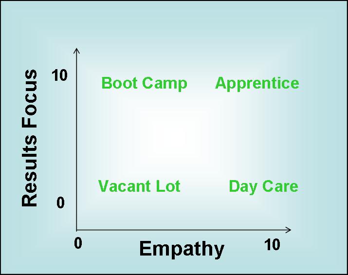 Empathy vs Results
