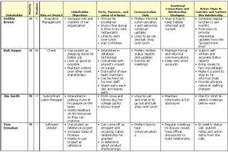 Stakeholder Management Tool Completed v2