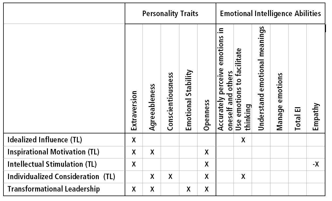 picture about Emotional Intelligence Test Printable referred to as EQ4PM