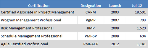 PMI-Certification-Chart