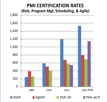 PMI-Certification-Rates-non