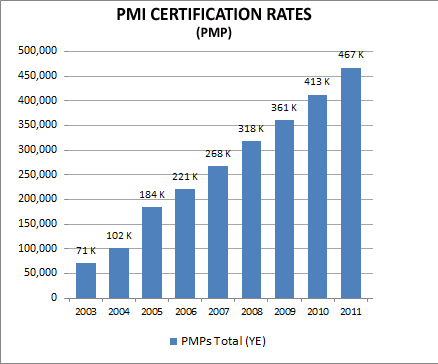 PMP-Certification-Rates