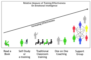 Training_effectiveness