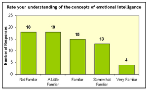 Graph_of_understanding_of_concepts_of_em_3